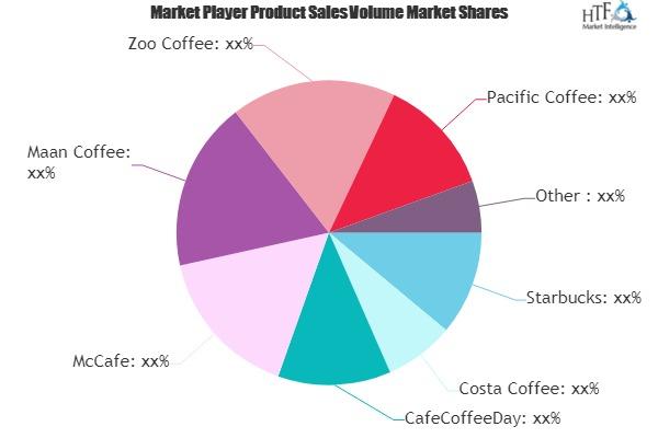 Freshly Ground Coffee Market (2)