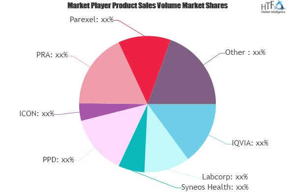 Functional Service Provider (FSP) Clinical Research Organization Market