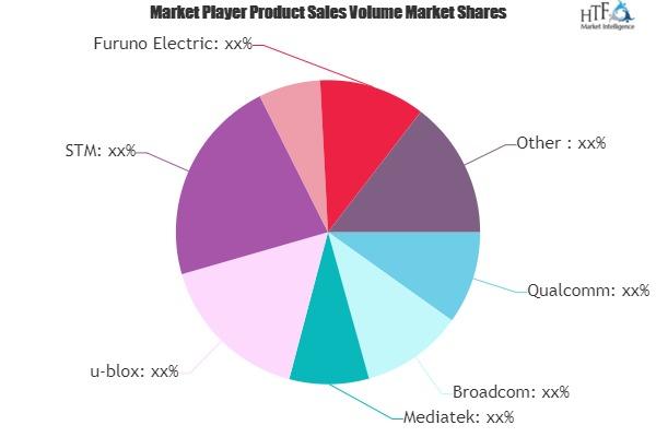 GNSS Chip Market