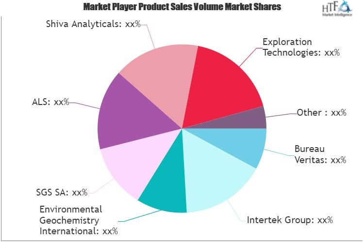 Geoanalytical & Geochemistry Services Market