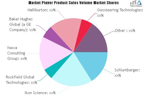 Geomechanics Software and Services Market