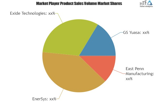 Global Battery in Telecommunications Market