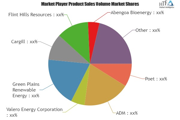 Global Denatured Alcohol Market Research