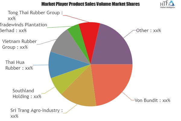 Global Natural Rubber Market Insights, Forecast