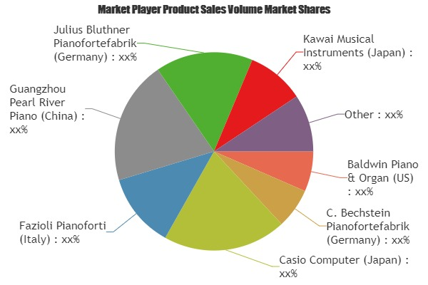 Global Pianos Market Insights, Forecast