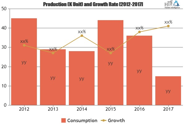 Global Production Printer Sales Market