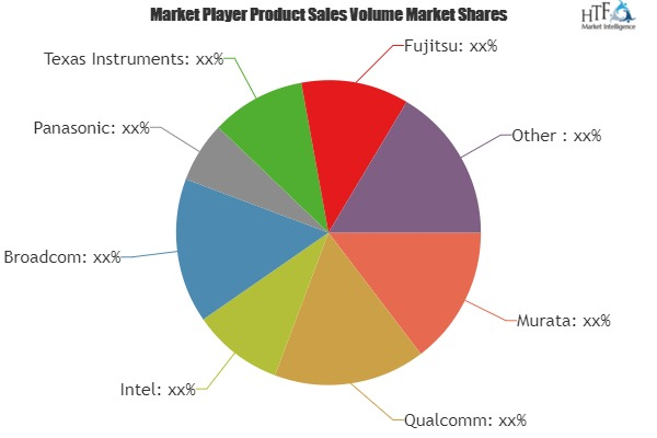 Global and India Bluetooth Modules Market