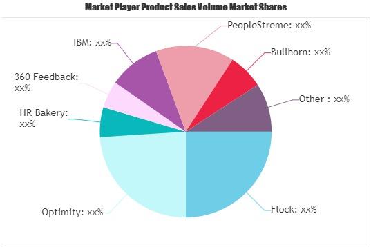 HR Analytics Software Market