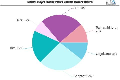 HR Business Analytics Market