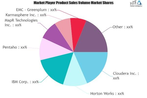 Hadoop Software Market
