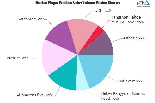 Halal Products Market