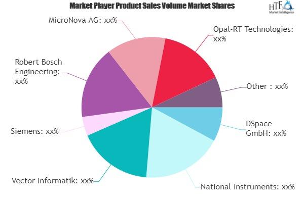 Hardware in the Loop Market