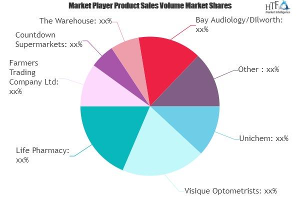 Health & Beauty Retailing Market