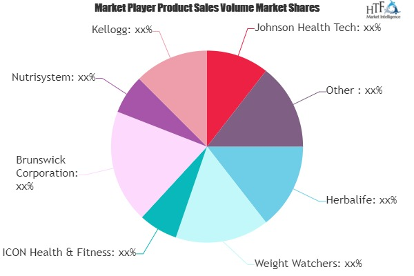 Health and Weight Management Market