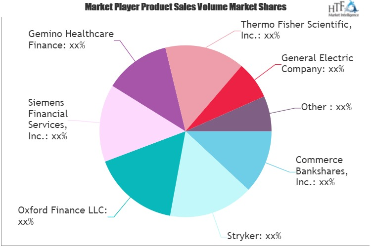 Healthcare Finance Solutions Market