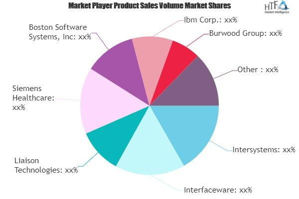 Healthcare IT Integration Market