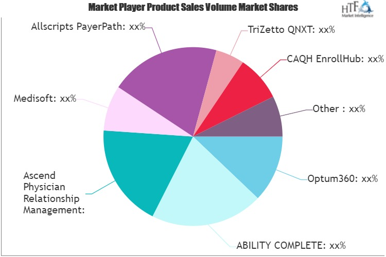Healthcare Payers Core Administrative Processing Solutions Software Market
