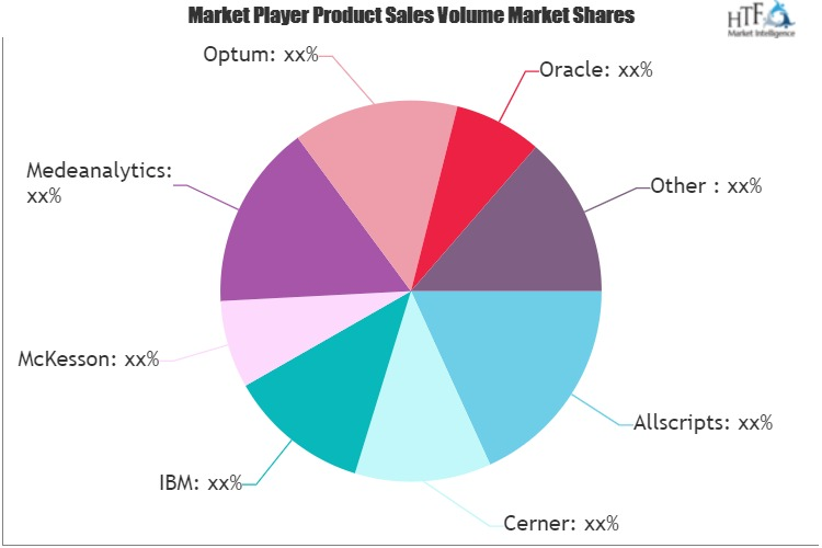 Healthcare Prescriptive Analytics Market
