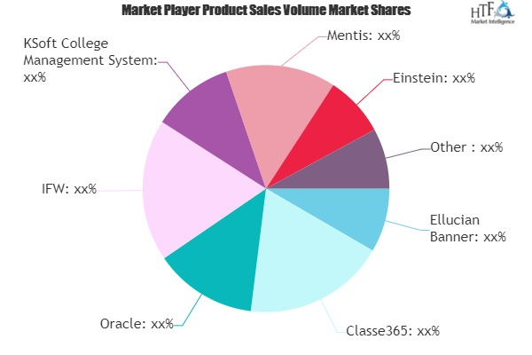 Higher Education ERP Systems Market