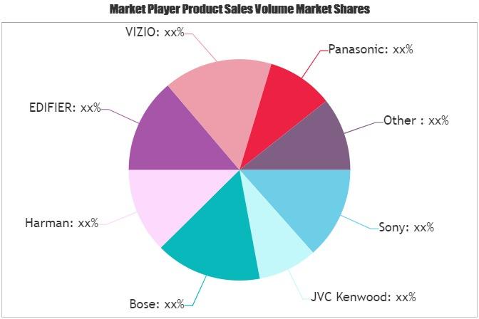Home Audio Devices Market (1)
