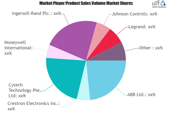 Home Automation System Market (1)
