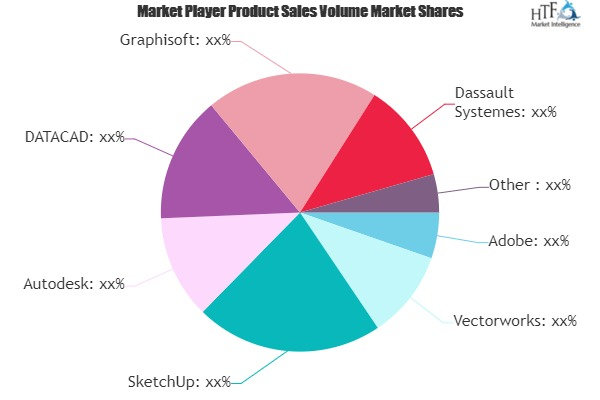 Home Construction Design Software Market