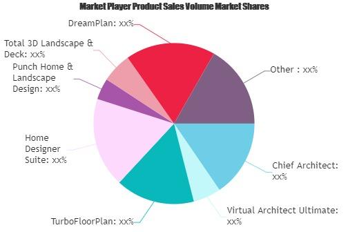 Home Design Software Market