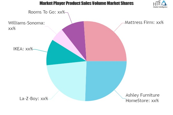 Home Furniture Market