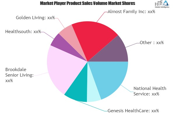 Home Health Care Providers Market