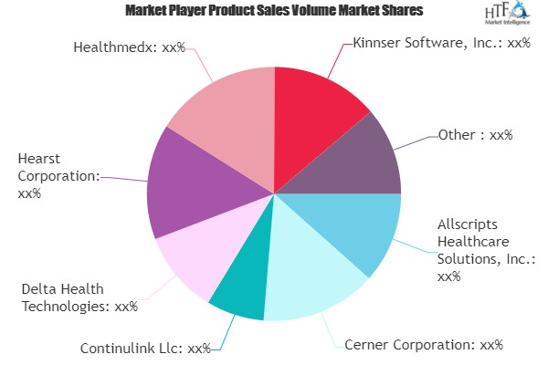 Home Healthcare - Software Product & Service Market