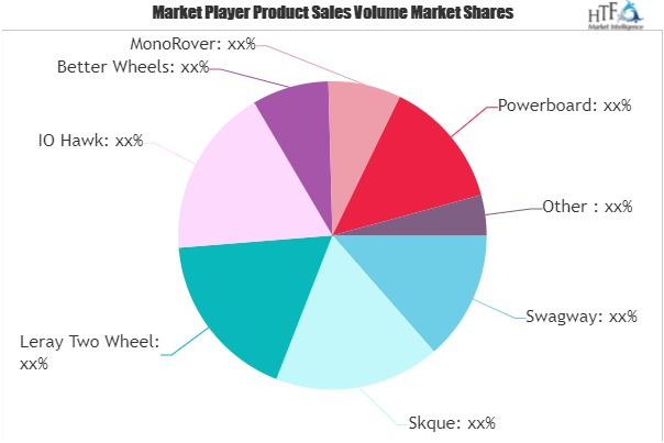 Hoverboard Scooters Market