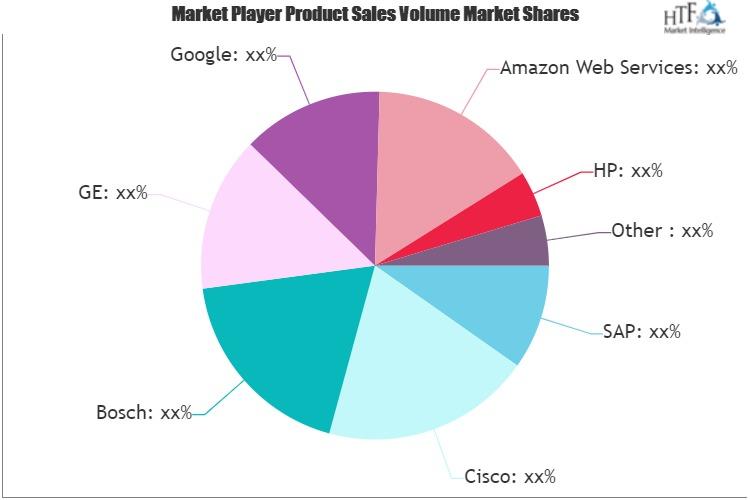 IIoT Software Market