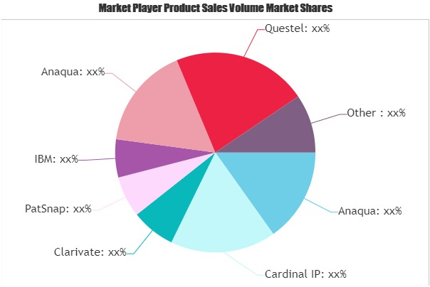 IP Software Market