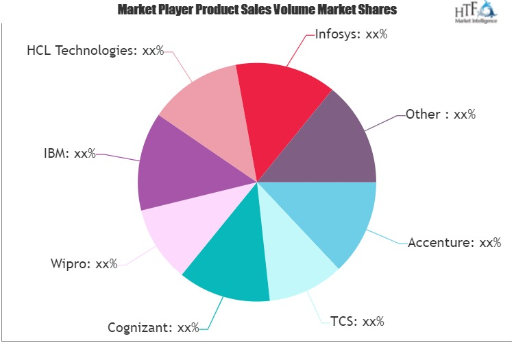 IT Infrastructure Outsourcing Market