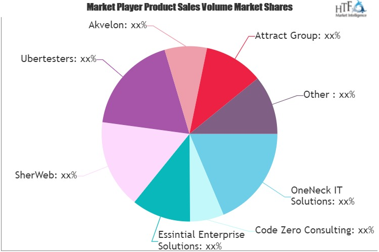 IT Outsourcing Service Market