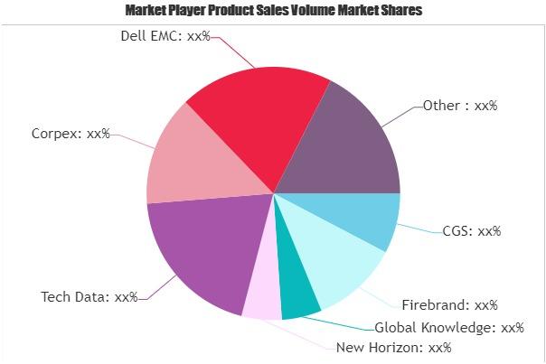 IT Training Market