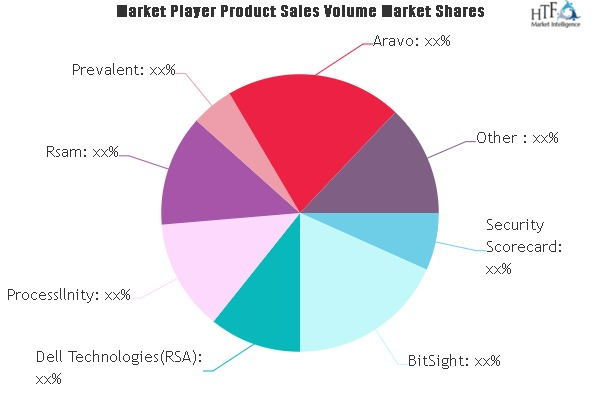 IT Vendor Risk Management Market