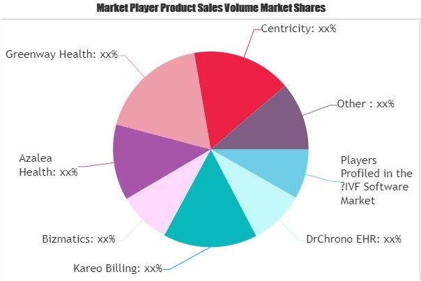 IVF Software Market