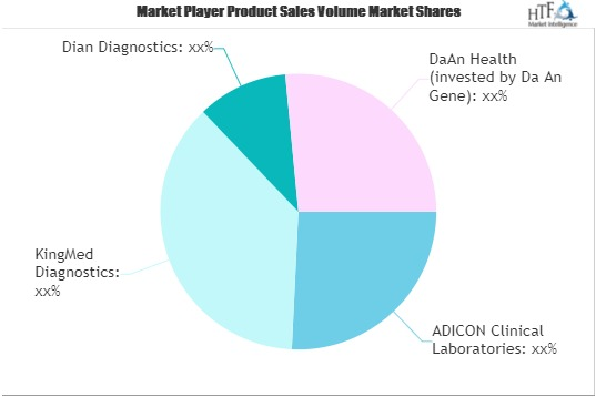 Independent Clinical Laboratory Market