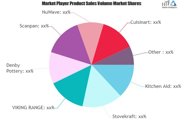 Induction Cookware Market