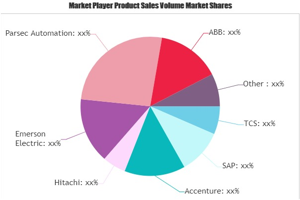 Industrial Automation Software Market