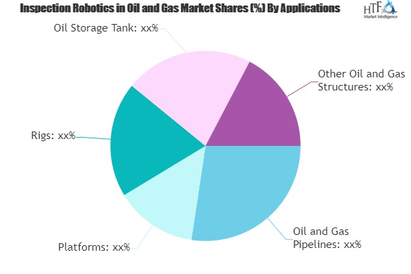 Inspection Robotics in Oil and Gas
