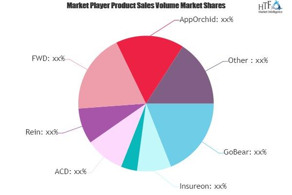 Insuretech Market