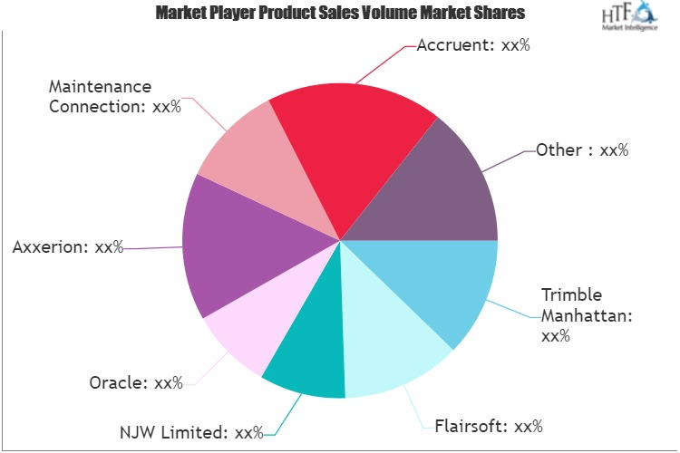 Integrated Workplace Management (IWMS) Systems Market