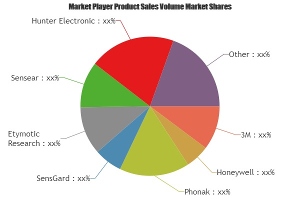 Intelligent Hearing Protection Device Market