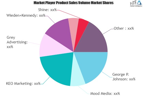 Interactive Marketing Market