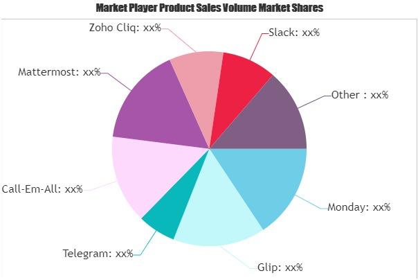 Internal Communications Software Market