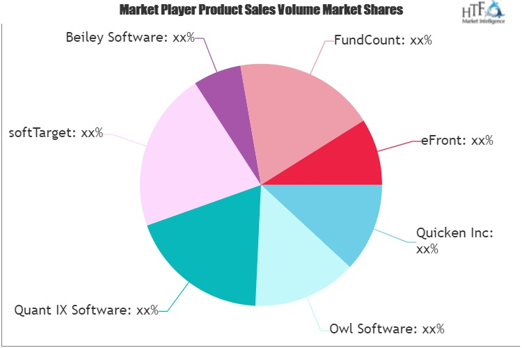 Investment Modelling software Market