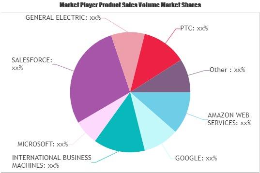 IoT Cloud Platform Market (1)