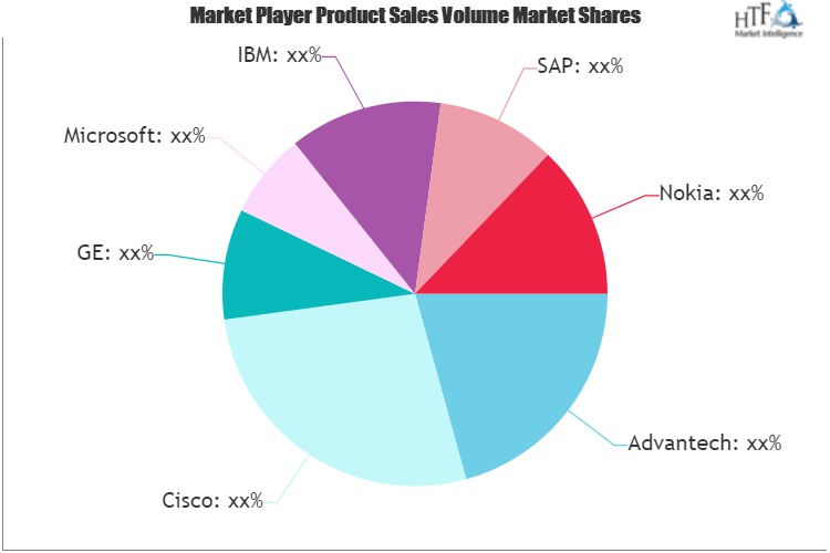 IoT Data Collection and Device Management Platform Market